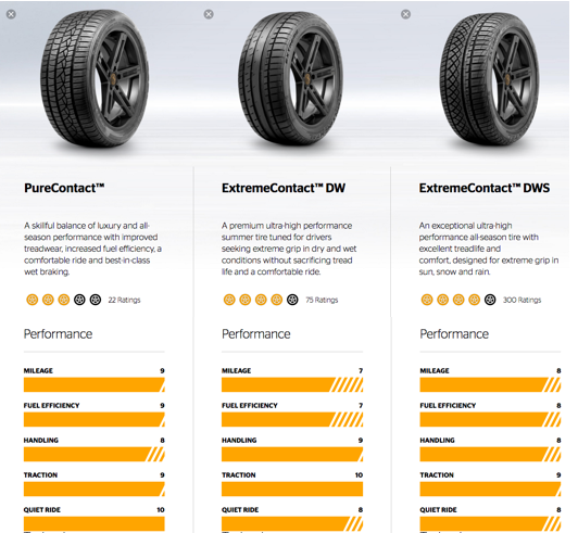 Continental Performance Tire Comparison Graphic Was Last Modified May 27th 2016 By Tires Easy