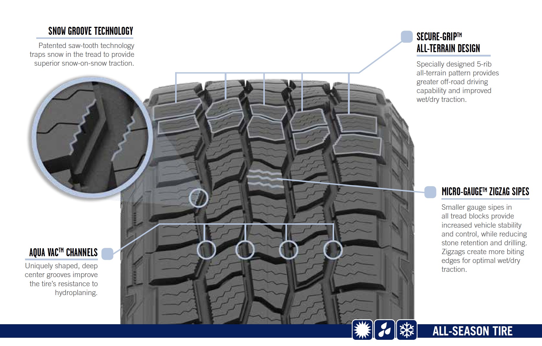 Best All Weather Tires >> Cooper Tire Introduces 3 New Tires In Their Discoverer AT3 Line - The Tires-Easy Blog