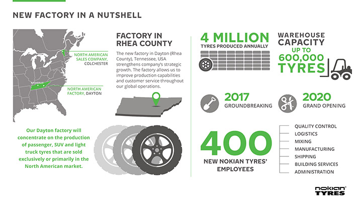 Nokian Tires Dayton Tennessee Factory