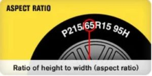 Ratio of height to width (aspect ratio)
